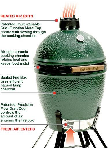 Big Green Egg benefits